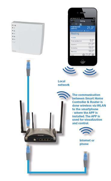 xComfort wireless communication